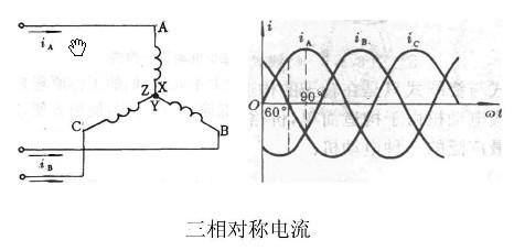三相对称电流图 - 防爆电机生产厂家